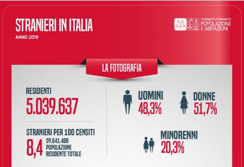 CENSIMENTO PERMANENTE DELLA POPOLAZIONE DI ISTAT: I DATI SUGLI STRANIERI