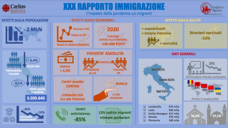 Rapporto Caritas-Migrantes 2021 - Sintesi